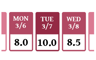 A stylized simple timesheet, showing 3 days of the week and a number of hours worked on each